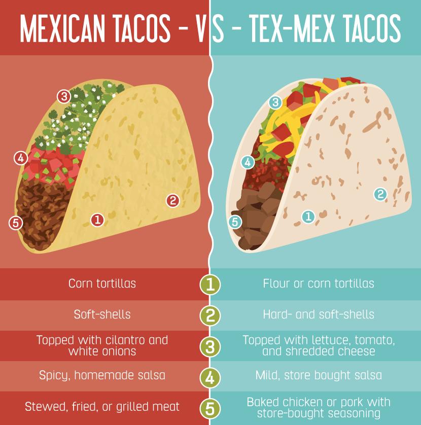 contre les amalgames entre cuisine tex-mex et cuisine mexicaine